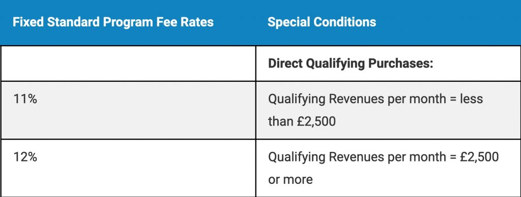This screenshot shows the difference between direct qualifying purchases and qualifying revenues per month.
