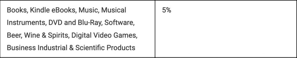 Screenshot of the Commission Income table of Amazon Associates. This table shows that you receive a certain percentage of the sale when someone buys a product on Amazon following your recommendatio