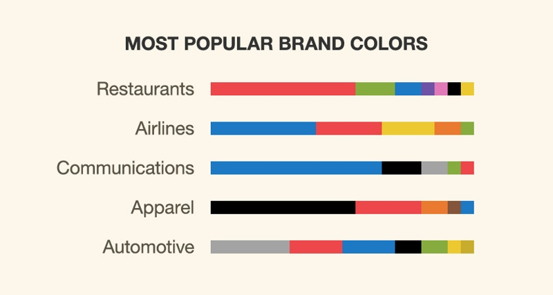 A chart of most used brand colors.