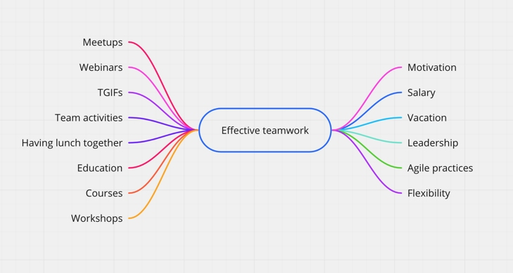 "screenshot dell'app Miro di un esempio di mappa mentale con le parole ""effective teamwork"""