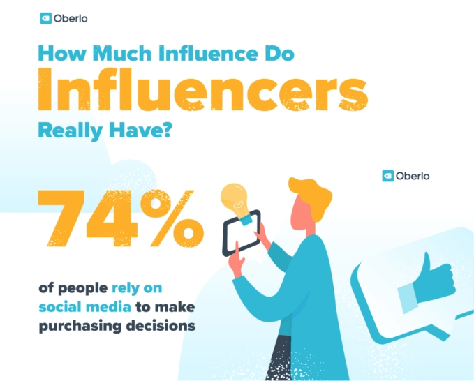 infografica con statistiche sull'influencer marketing