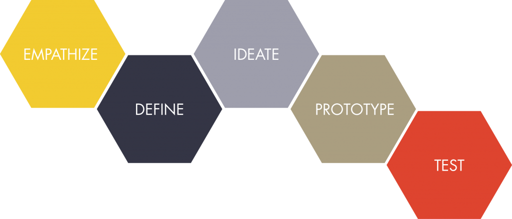 This is a framework explaining the design thinking process.