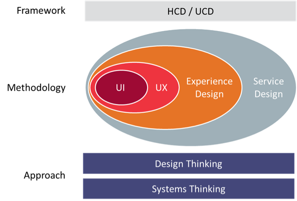 This is an infographich explaining the methodology of design thinking.