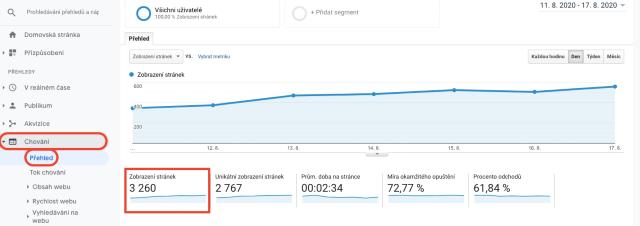 Přehled o počtu zobrazení stránky v Google Analytics. Na tomto snímku je vidět, jak se v Google Analytics počítají zobrazení stránky.