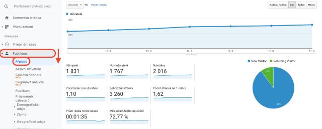 Graf přehledu návštěvníků v Google Analytics. Tento snímek zobrazuje počet nových a vracejících se návštěvníků.