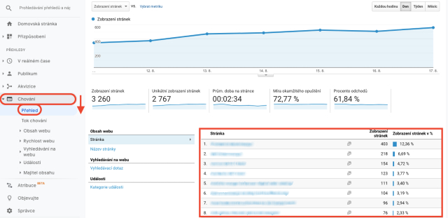 Graf s počtem zobrazení stránky podle URL v Google Analytics. Tento snímek zobrazuje přehled interního vyhledávání na webové stránce podle URL.