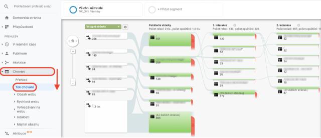 Graf přehledu chování v Google Analytics. Tento snímek znázorňuje, přes kterou stránku návštěvníci na web přicházejí a jaká je jejich první a druhá interakce.