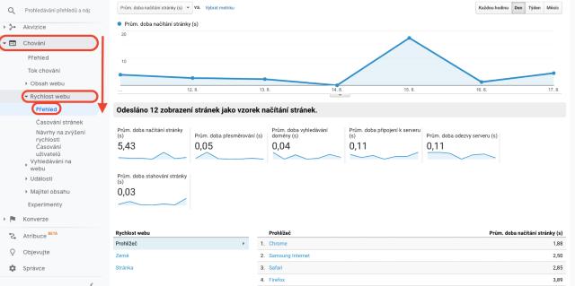 Graf přehledu rychlosti načítání stránek. Tento snímek znázorňuje rychlost načítání webové stránky.