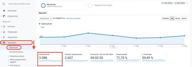 Übersichtsdiagramm der Google-Analytics-Seitenaufrufe. Dieser Screenshot zeigt, wie Seitenaufrufe in Google Analytics gemessen werden.