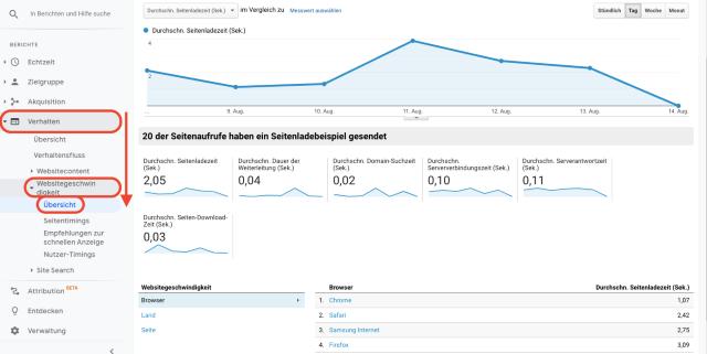 Dieser Screenshot zeigt die Geschwindigkeit beim Laden einer Webseite in Google Analytics.