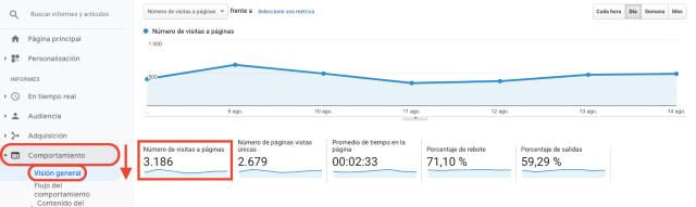 Tabla con el resumen de páginas vistas de Google Analytics. Esta captura de pantalla muestra cómo se miden las páginas vistas en Google Analytics.