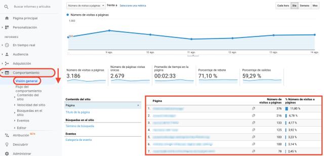 Tabla de resumen de páginas vistas por URL en Google Analytics. Esta captura de pantalla muestra el número de búsquedas dentro del sitio, ordenadas por URL.