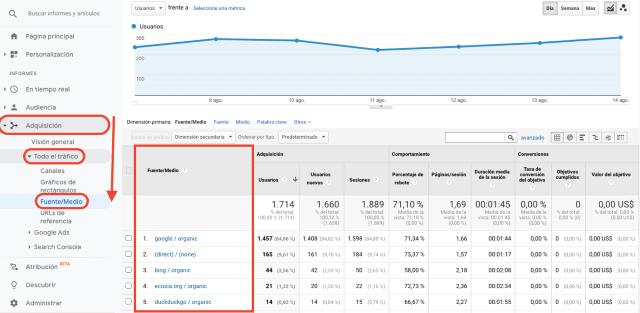 Tabla de resumen de las fuentes de adquisición de tráfico en Google Analytics. Esta captura de pantalla muestra de dónde viene tu tráfico.