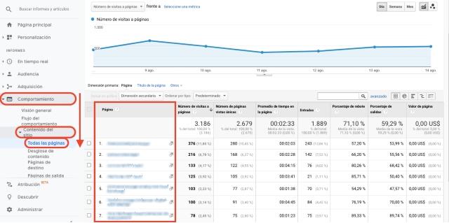 Tabla de comportamiento del contenido del sitio en todas las páginas, en Google Analytics. Esta captura de pantalla muestra las páginas visitadas, ordenadas por URL.
