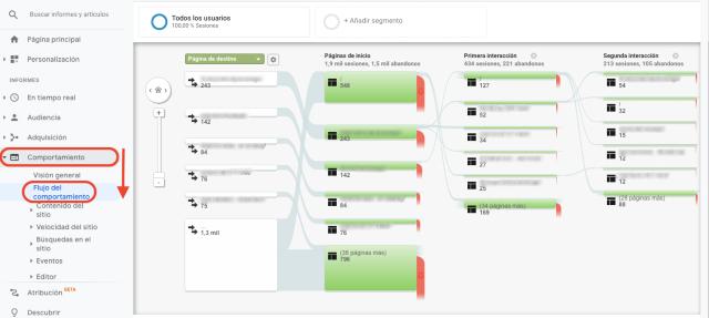Gráfico resumen del flujo de comportamiento, en Google Analytics. Esta captura de pantalla muestra la página en la que comienzan los usuarios y su primera y segunda interacciones.