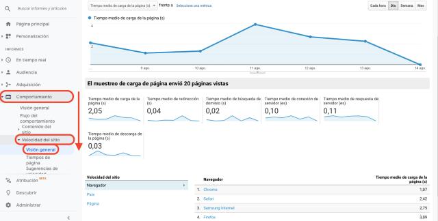 Tabla resumen de la velocidad del sitio, en Google Analytics. Esta captura de pantalla muestra la velocidad de carga de páginas del sitio web.
