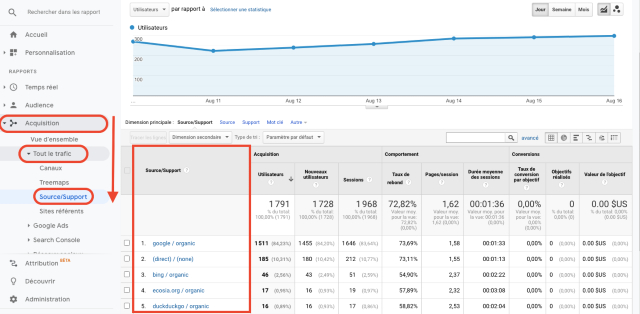 Rapport sources de trafic sous l'onglet Acquisition de Google Analytics. Cette capture d'écran montre l'origine de votre trafic.