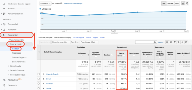 Rapport du taux de rebond pour tous les canaux de l'onglet Acquisition dans Google Analytics. Cette capture d'écran montre le pourcentage de sessions où une seule page a été vue, et sans interaction avec la page.