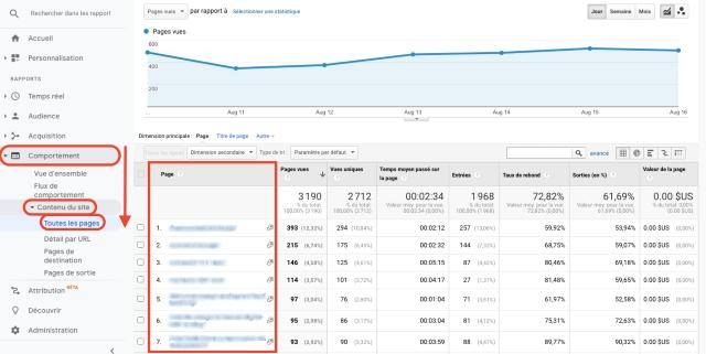 Rapport de Google Analytics sur le contenu de toutes les pages sous l'onglet Comportement. Cette capture d'écran montre les pages visitées par URL.