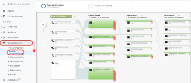 Rapport sur le flux de comportement dans Google Analytics. Cette capture d'écran montre la page d'accueil des utilisateurs, ainsi que leurs première et deuxième interactions.
