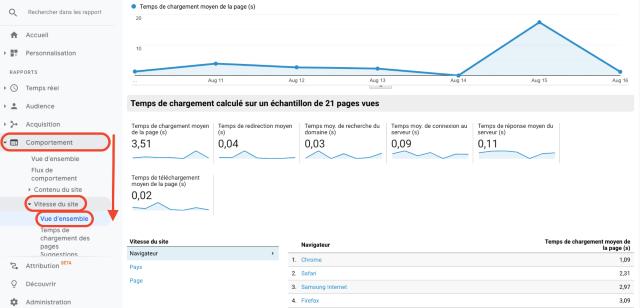 Rapport sur la vitesse du site de Google Analytics, sous Comportement. Cette capture d'écran montre la vitesse de chargement de vos pages.