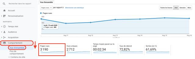Grafico Google Analytics - panoramica visualizzazioni per pagina. Questa schermata mostra come vengono misurate le visualizzazioni per pagina in Google Analytics