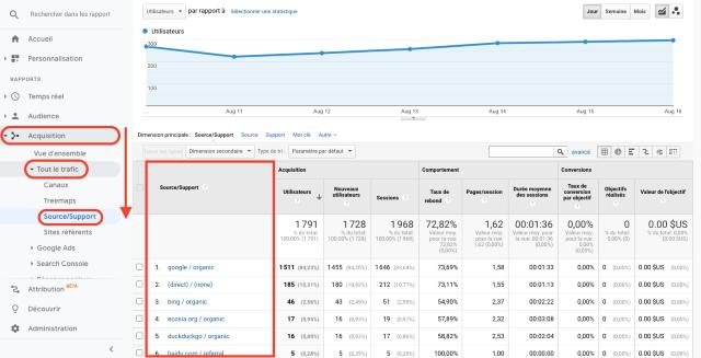 Grafico Google Analytics - panoramica fonti di traffico per acquisizione. Questa schermata mostra da dove proviene il traffico.