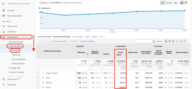 Grafico Google Analytics - panoramica frequenza di rimbalzo canali di traffico completo per acquisizione. Questa schermata mostra la percentuale di sessioni di un'unica pagina in cui non vi è stata alcuna interazione con quest'ultima.