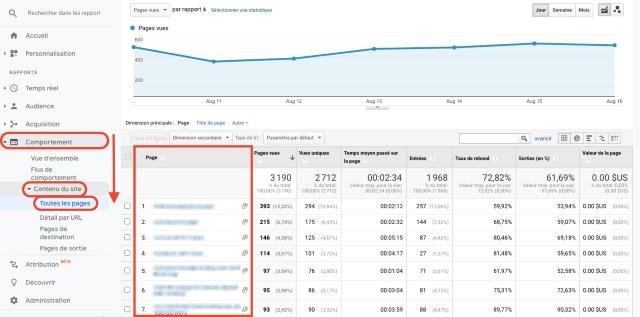Grafico Google Analytics - comportamento di tutte le pagine del sito. Questa schermata mostra le pagine visitate, elencate per url.