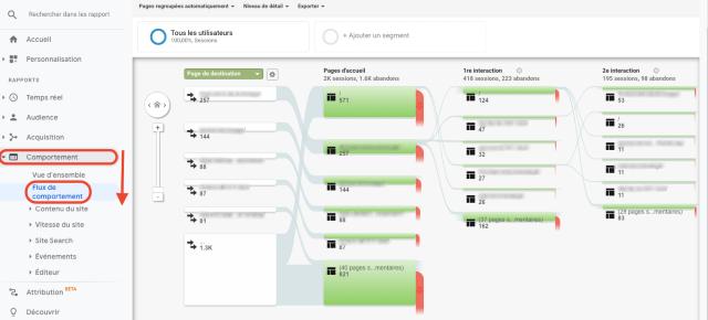 Grafico Google Analytics - panoramica flusso di comportamento. Questa schermata mostra la pagina iniziale dell'utente e la prima e la seconda interazione.