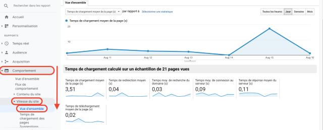 Grafico Google Analytics - panoramica del comportamento di velocità del sito. Questa schermata mostra la velocità di caricamento delle pagine del sito Web.