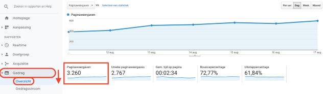 overzichtsdiagram voor paginaweergaven van Google Analytics. Deze schermafbeelding laat zien hoe paginaweergaven worden gemeten in Google Analytics