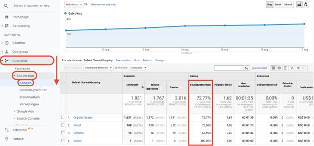 Google Analytics-overzicht van alle verkeerskanalen inclusief bouncepercentage. Deze schermafbeelding toont het percentage sessies van één pagina, waar geen interactie was.