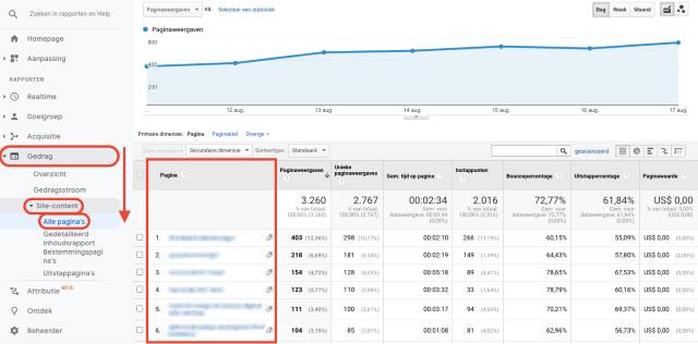 Google Analytics-gedrag site-inhoud van alle pagina's in kaart gebracht. Dit screenshot toont de bezochte pagina's, gerangschikt op URL.