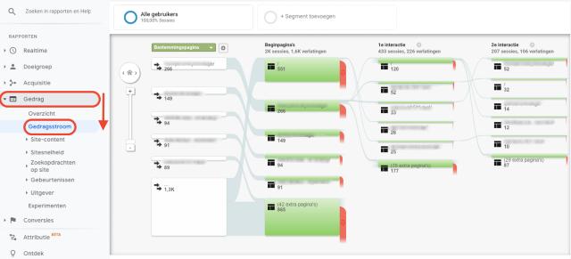overzichtsafbeelding van Google Analytics-gedragsstroom. Deze schermafbeelding toont de startpagina van de gebruikers en de eerste en tweede interactie.