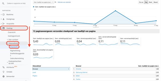 overzichtsdiagram voor sitesnelheid van Google Analytics. Deze schermafbeelding toont de laadtijd van de website.
