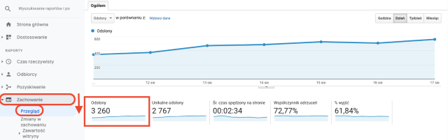 Tabela przeglądowa wyświetleń stron w Google Analytics. Ten zrzut ekranu pokazuje, jak mierzone są wyświetlenia strony w Google Analytics