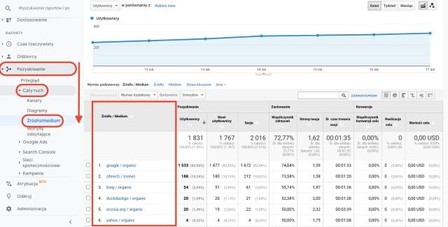 Wykres przeglądu źródeł pozyskiwania ruchu w Google Analytics. Ten zrzut ekranu pokazuje, skąd pochodzi Twój ruch.