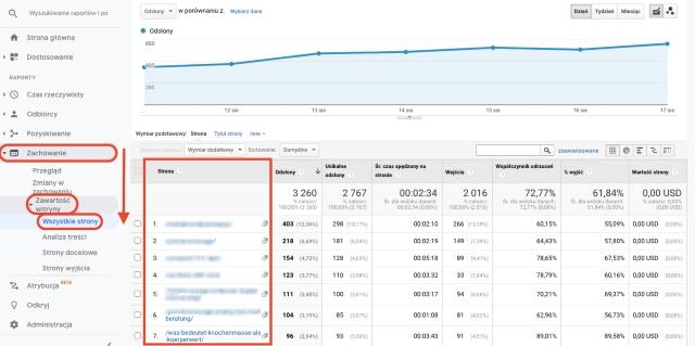Wykres wszystkich stron dotyczących zachowania Google Analytics. Ten zrzut ekranu pokazuje odwiedzane strony, wymienione według adresu URL.