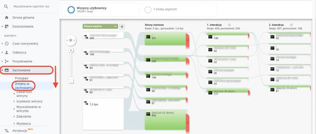 Grafika przedstawiająca przegląd przepływu zachowania w Google Analytics. Ten zrzut ekranu przedstawia stronę początkową oraz pierwszą i drugą interakcję.