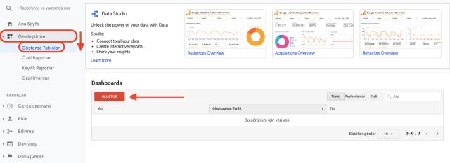 Google Analytics özelleştirme gösterge tablosu ekranı. Bu ekran görüntüsü, Google Analytics gösterge tablonuzu nasıl kolayca özelleştirebileceğinizi gösterir.