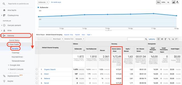 Google Analytics edinme tüm trafik kanalları hemen çıkma oranı genel bakış tablosu. Bu ekran görüntüsü, sayfayla etkileşimi olmayan tek sayfalık oturum yüzdesini gösterir.