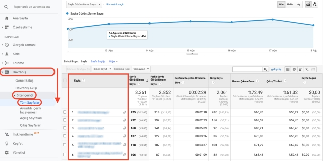 Google Analytics davranış site içeriği tüm sayfalar tablosu. Bu ekran görüntüsü URL'ye göre listelenmiş, ziyaret edilen sayfaları gösterir.
