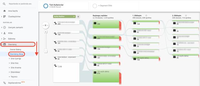 Google Analytics davranış akışı genel bakış grafiği. Bu ekran görüntüsü kullanıcılara başlangıç sayfasına ilaveten birinci ve ikinci etkileşimleri gösterir.