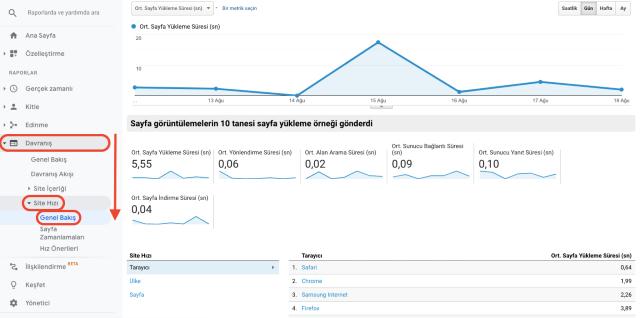 Google Analytics davranış sitesi hız genel bakış tablosu. Bu ekran görüntüsü web sitesinin sayfa yükleme hızını gösterir.