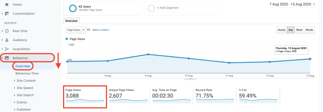 Google Analytics page views overview chart. This screenshot shows how page views are measured in Google Analytics