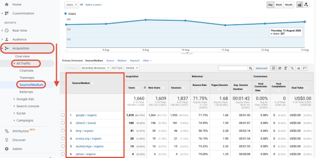 Google Analytics acquisition traffic source overview chart. This screenshot shows where your traffic comes from.