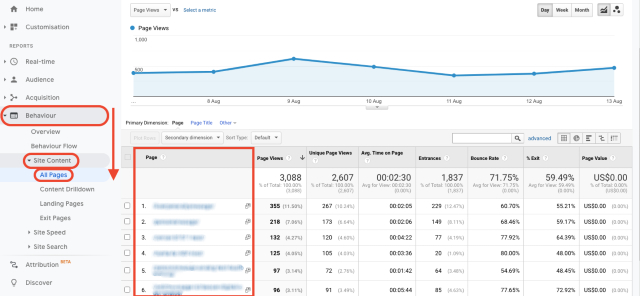 Google Analytics behaviour site content all pages chart. This screenshot shows the pages visited, listed by url.