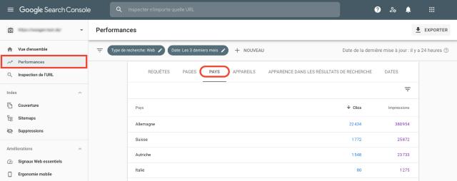 Resumen de rendimiento por países en Google Search Console performance. Esta captura de pantalla muestra los países más importantes ordenados en función del número de clics e impresiones.