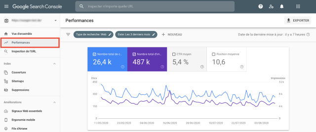 Rapport Vue d'ensemble de la Performance sur la Google Search Console. Cette capture d'écran montre les aspects de votre blog qui fonctionnent et ceux qui pourraient être améliorés.